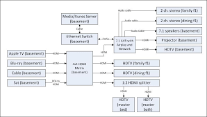 hdmi wiring diagram for home theater solidfonts home theater wiring diagrams nilza net