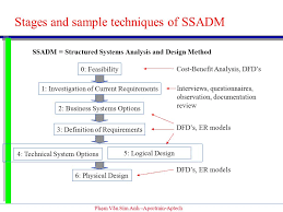 phạm văn sim anh  aprotrain aptech sofware engineering  know    phạm văn sim anh  aprotrain aptech stages and sample techniques of ssadm