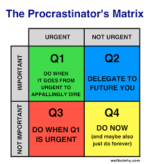 the procrastination matrix wait but why procrastinator s matrix