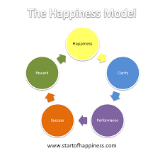 money can    t buy happiness    but happiness can get you money the happiness model