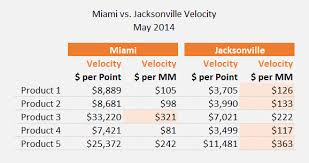 velocity  how well your product really sellscompare velocity measures example