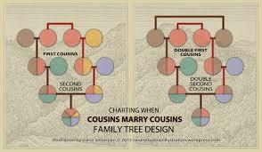 visualizing genealogical relationships double cousins liane double cousins chart design by liane sebastian 2