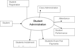 student management system dfd diagrams   projectsstudent management system dfd diagrams