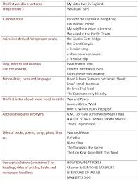 ideas about english grammar rules on pinterest  learn   ideas about english grammar rules on pinterest  learn english grammar english grammar and grammar rules