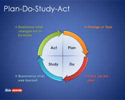 free free plan do study act powerpoint template   free powerpoint    free plan do study act powerpoint template