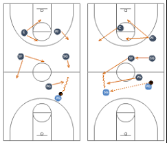 man to man basketball defense drillbasketball positions diagram