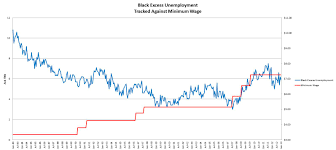 minimum wage tarheel red black excess unemployment 2013 01