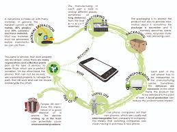 change management life cycle diagram   printable wiring diagram        life cycle mobile phone on change management life cycle diagram