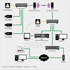 poe security camera system wiring diagram   poe security camera    analog vs ip technologies cctv security camera news