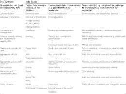 ten principles of good interdisciplinary team work semantic scholar table 4