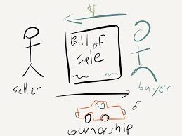 draw the law bill of fusing contract and property law the the