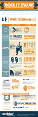 best images about career advice interview jobs social h like this infographic from career builder work buzz many employers are having a hard time finding talent and many candidates are having a hard
