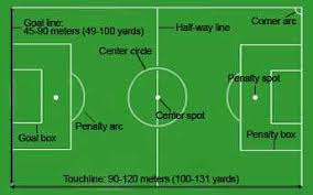 soccer field dimensions  amp  markings   football pitch lines    identify the different parts of a football pitch  their measurements   amp  what their markings are for