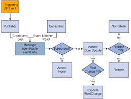 collection diagram of communication process pictures   diagramspeopletools peopletools portal technologies