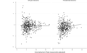 the effects of unemployment on voter turnout in u s national figure 3
