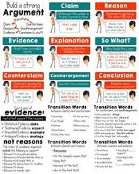 different types of argumentative essays  opslipnodnsru ideas about argumentative writing on pinterest persuasive elements of an argument posters plus types of evidence