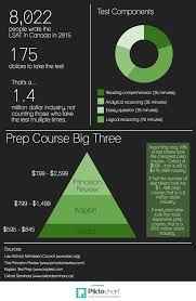 succeed in the lsat prep courses or solo study acirc special reports lsat by the numbers 2015 2016 academic year