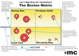 boston  pnghow to create a boston matrix