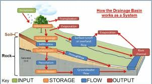 rivers   revision   wingate geographythe water cycle  also called the hydrological cycle  refers to the movements of water between the atmosphere  lithosphere and biosphere