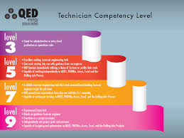 competency testing qed energy associates registrations