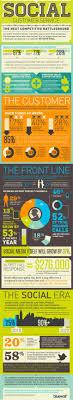 online customer service best practices that actually work social customer service infographic from bluewolf