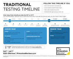 your act and sat testing timeline the princeton review timeline in a large view