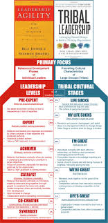 top ideas about leadership raising dale tribal leadership google search