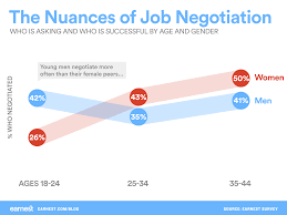 this is why negotiating your job offer is good for you yet while young men were negotiating more often they were not necessarily successful only 21% of young male negotiators were successful