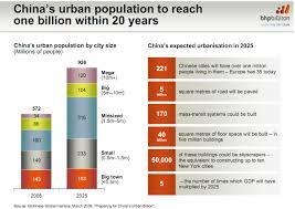 urbanization industrial revolution graph images industrial revolution