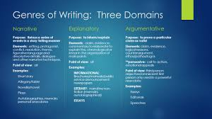 genres of writing ocsa lc genres of writing three s 2 genres