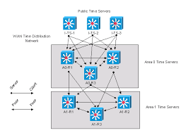 network time protocol  best practices white paper   ciscontpm   gif