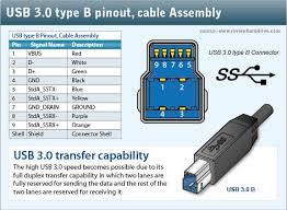 usb 2 0 wiring diagram usb image wiring diagram 4 pin usb wiring diagram wiring diagram schematics baudetails info on usb 2 0 wiring diagram
