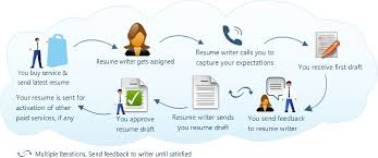 Best Resume Writing Service with Top Reviews   TOP Resume Writing     sasek cf     With Fair Technical Skills Examples For Resume Besides Resume Drafts Furthermore Senior Executive Resume With Captivating Best Resume Writing Services