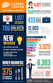 career planning resources division of student affairs the 2015 2016 snapshot