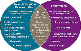 supporting early career researchers the transition to the key differences between new investigator research grants and mrc fellowships are set out below