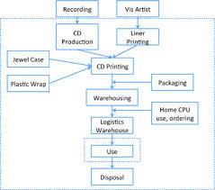 e commerce product flow diagram  scenarios  and    vis    figure   e commerce product flow diagram  scenarios  and    vis artist   visual artist  cpu   personal computer