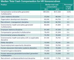hr salaries stuck in neutral chart median cash compensation for hr nonexecutives