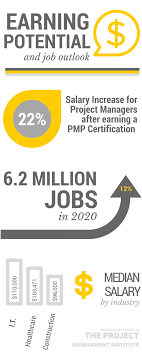 3 reasons why you need a project management certification and how by 2020 there will be an expected 6 2 million jobs for certified project managers which is about a 12%