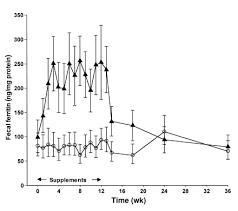 Adaptation in <b>iron absorption</b>: <b>iron</b> supplementation reduces ...