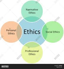 ethics types business diagram stock photo stock images bigstock ethics types business diagram
