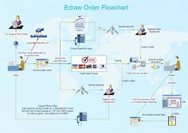 flow chart templates   free sample  example  format download    keep a track of orders placed  orders received  orders dispatched and orders fulfilled   this highly editable and customizable   flow chart template