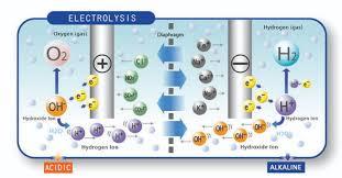 Kết quả hình ảnh cho nươc ion kiem
