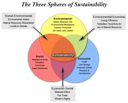 hendl on sustainability   engl    environmental rhetoricsustainability venn diagram