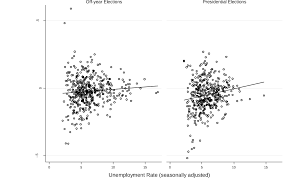 the effects of unemployment on voter turnout in u s national figure 4