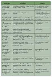 career planning figure 18 11 major u s employment legislationu s department of labor summary of the major laws of the department of labor