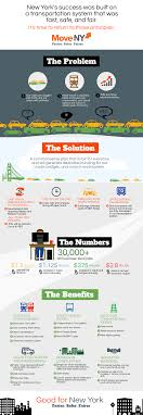 infographic jobs to move america infographic