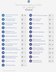 career management the 25 most in demand skills on linkedin the 25 most in demand skills on linkedin infographic