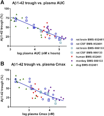 robust translation of γ secretase modulator pharmacology across figure