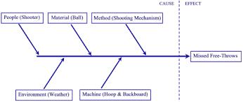 fishbone diagram tutorialunaffinitized topics