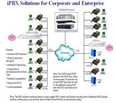 falcon industries     making telecommunication work for youÛ network diagram of communications   ipbx